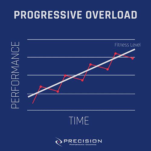 Progressive Overload graphic